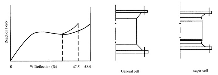 super-cell-fender-structure